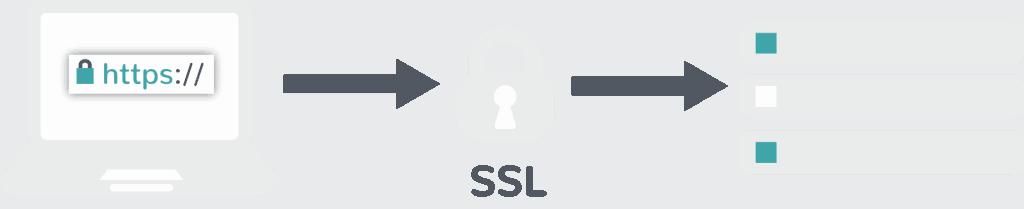 proces SSL certificaat