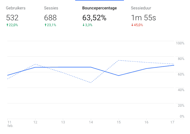bouncepercentage Google Analytics
