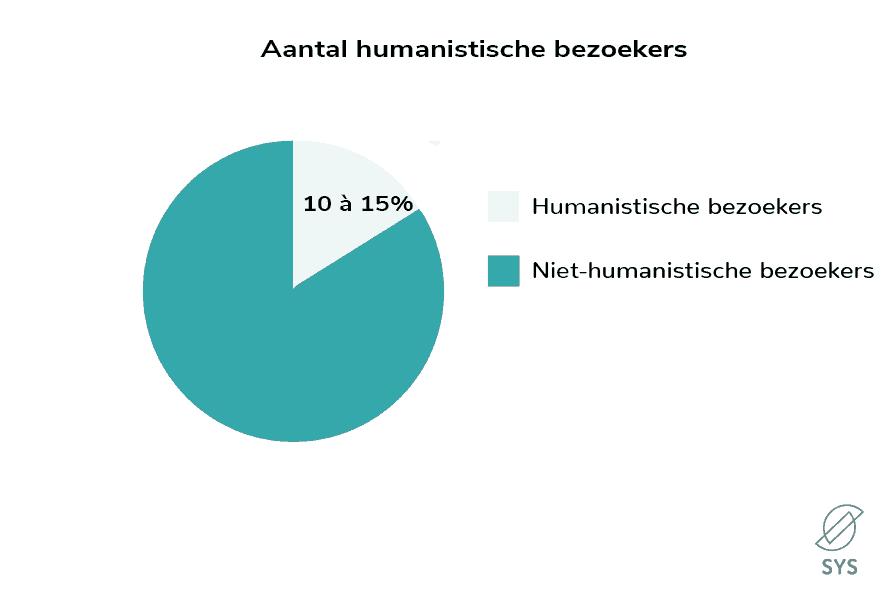 aantal humanistische bezoekers