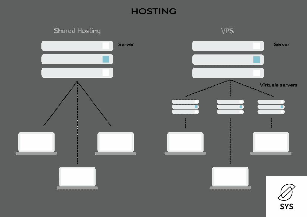 Hosting-shared-en-vps