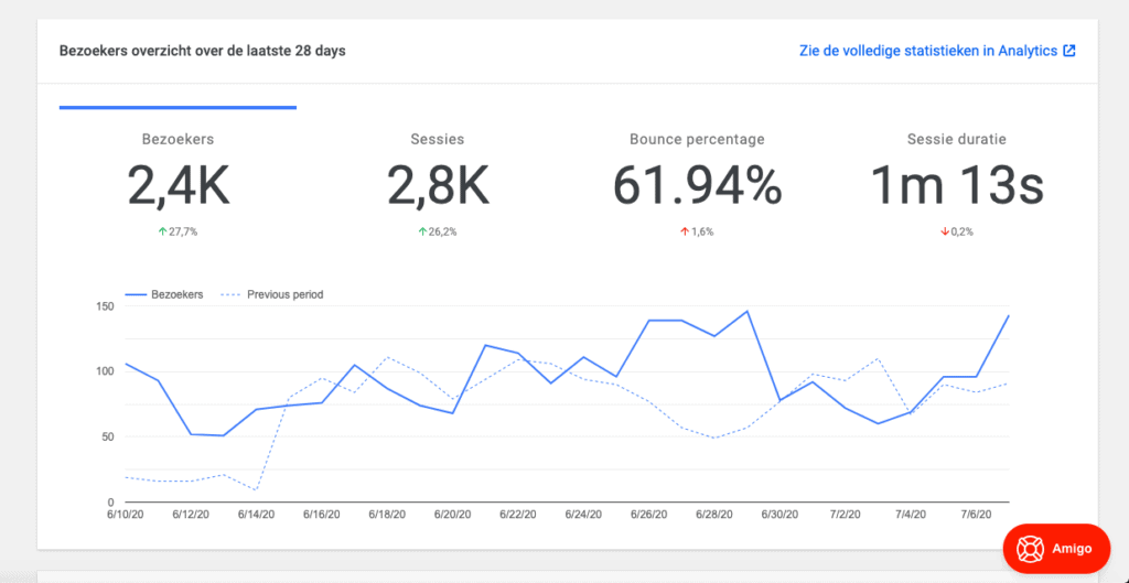 SYS Google Analytics statistieken
